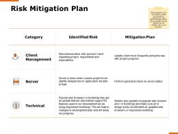 Risk Mitigation Plan Technical H168 Ppt Powerpoint Presentation Show Files