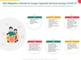 Risk Mitigation Policies For Surge Capacity Services During COVID 19 Alternative Ppt Slides