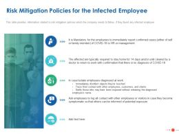 Risk Mitigation Policies For The Infected Employee Ppt Powerpoint Presentation Icon