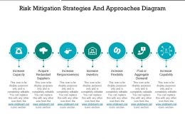 Risk Mitigation Strategies And Approaches Diagram Presentation Graphics