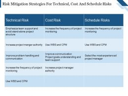 Risk Mitigation Strategies For Technical Cost And Schedule Risks Presentation Ideas