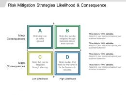 Risk Mitigation Strategies Likelihood And Consequence Sample Ppt Files