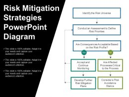 Risk Mitigation Strategies Powerpoint Diagram