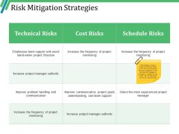 Risk Mitigation Strategies Powerpoint Slide Background Image