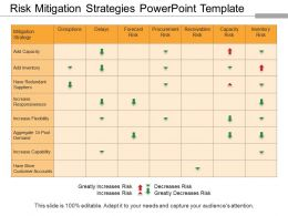 Risk Mitigation Strategies Powerpoint Template