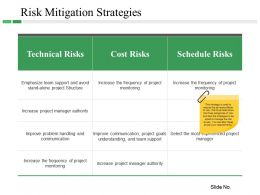 Risk Mitigation Strategies Ppt Examples Slides