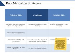 Risk Mitigation Strategies Ppt Slides Download