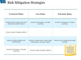 Risk Mitigation Strategies Ppt Styles Influencers