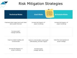 Risk Mitigation Strategies Team Support Ppt Powerpoint Slides