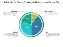Risk Monitor Pie Diagram Showing High Medium Low And Extreme Risk