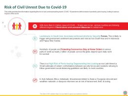 Risk Of Civil Unrest Due To Covid 19 Africa Ppt Powerpoint Presentation Styles Slide Download