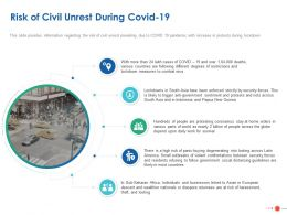 Risk Of Civil Unrest During Covid 19 Ppt Powerpoint Presentation Show