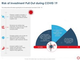 Risk Of Investment Pull Out During Covid 19 Global Scale Ppt Presentation Graphics