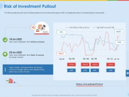 Risk Of Investment Pullout Ppt File Display