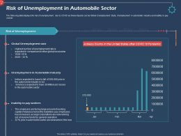 Risk Of Unemployment In Automobile Sector Ppt Gallery
