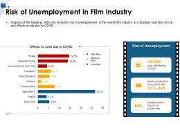 Risk Of Unemployment In Film Industry M1505 Ppt Powerpoint Presentation Icon Rules