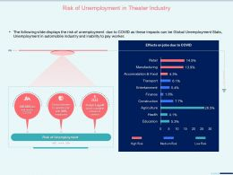 Risk Of Unemployment In Theater Industry Automobile Ppt Presentation Portfolio