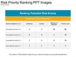Risk Priority Ranking Ppt Images