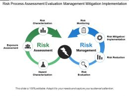 Risk Process Assessment Evaluation Management Mitigation Implementation