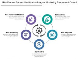 Risk Process Factors Identification Analysis Monitoring Response And Control