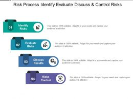 Risk Process Identify Evaluate Discuss And Control Risks