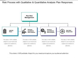 Risk Process With Qualitative And Quantitative Analysis Plan Responses