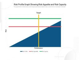 Risk Profile Graph Showing Risk Appetite And Risk Capacity