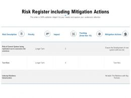 Risk Register Including Mitigation Actions