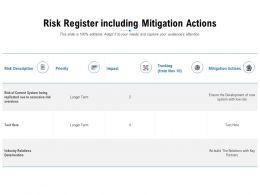 Risk Register Including Mitigation Actions
