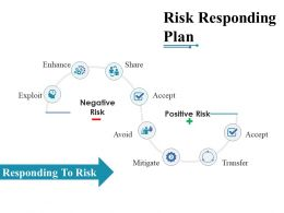 Risk Responding Plan Ppt Slide Design
