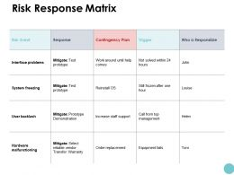 Risk Response Matrix Interface Problems Powerpoint Presentation Gallery Download