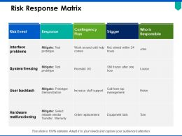 Risk Response Matrix Interface Problems Ppt Powerpoint Presentation Pictures Templates