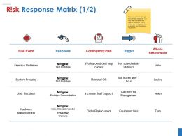 Risk Response Matrix Ppt Infographic Template