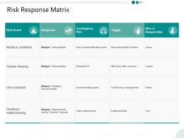 Risk Response Matrix Ppt Powerpoint Presentation Infographics Visuals