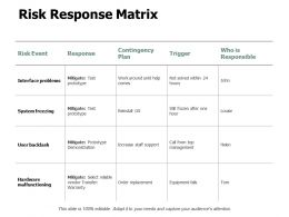 Risk Response Matrix Response Ppt Powerpoint Presentation Gallery Guidelines