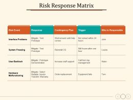 Risk Response Matrix Response Risk Event Contingency Plan Trigger