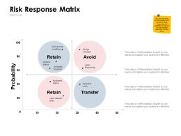Risk Response Matrix Retain Ppt Powerpoint Presentation Pictures Graphics Tutorials