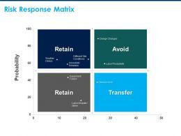 Risk Response Matrix Transfer Retain Ppt Powerpoint Presentation File Picture