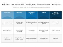 Risk Response Matrix With Contingency Plan And Event Description