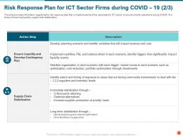 Risk Response Plan For ICT Sector Firms During COVID 19 Scenario Ppt Powerpoint Presentation Icon Aids