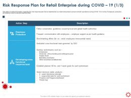 Risk Response Plan For Retail Enterprise During Covid 19 Constituencies Ppt Slides