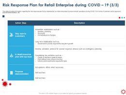 Risk Response Plan For Retail Enterprise During Covid 19 Demonstration Ppt Graphics