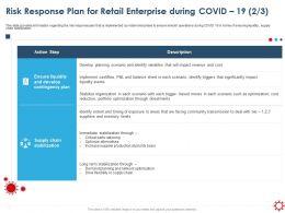 Risk Response Plan For Retail Enterprise During Covid 19 Optimization Ppt Portfolio