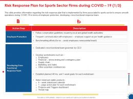 Risk Response Plan For Sports Sector Firms During Covid 19 Constituencies Ppt Visuals