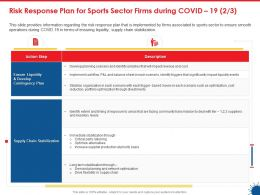 Risk Response Plan For Sports Sector Firms During Covid 19 Priority Basis Ppt Slides