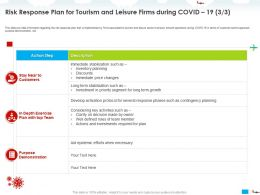Risk Response Plan For Tourism And Leisure Firms During COVID 19 Efforts Ppt Powerpoint Presentation Styles Deck