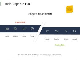Risk Response Plan Mind Map Ppt Powerpoint Presentation Summary Templates