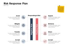 Risk Response Plan Mitigate Ppt Powerpoint Presentation Pictures Layout Ideas