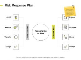 Risk Response Plan Mitigate Ppt Powerpoint Presentation Slide Portrait