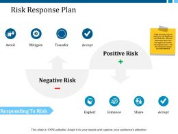 Risk Response Plan Ppt Layouts Show
